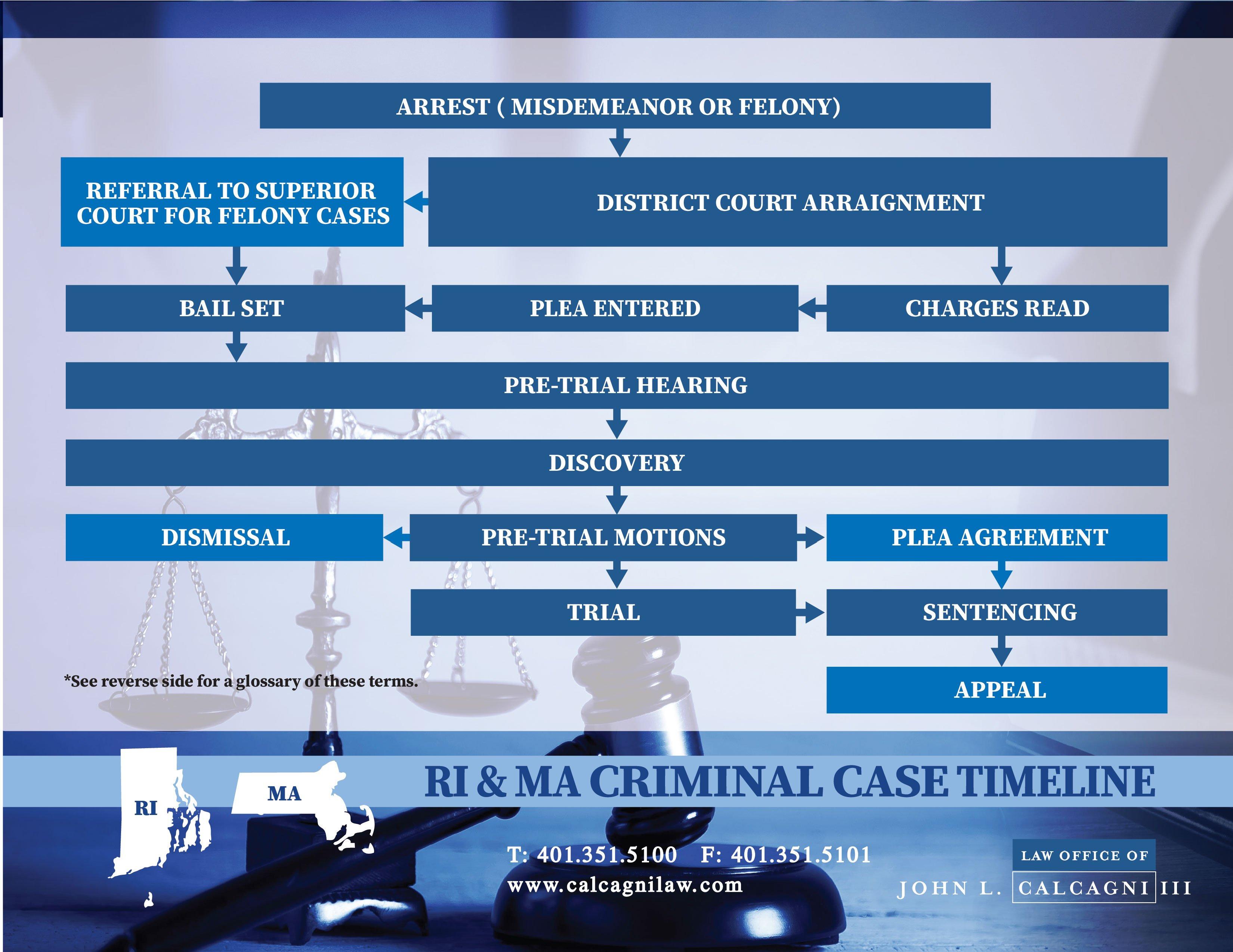 Rhode Island Criminal Case Timeline