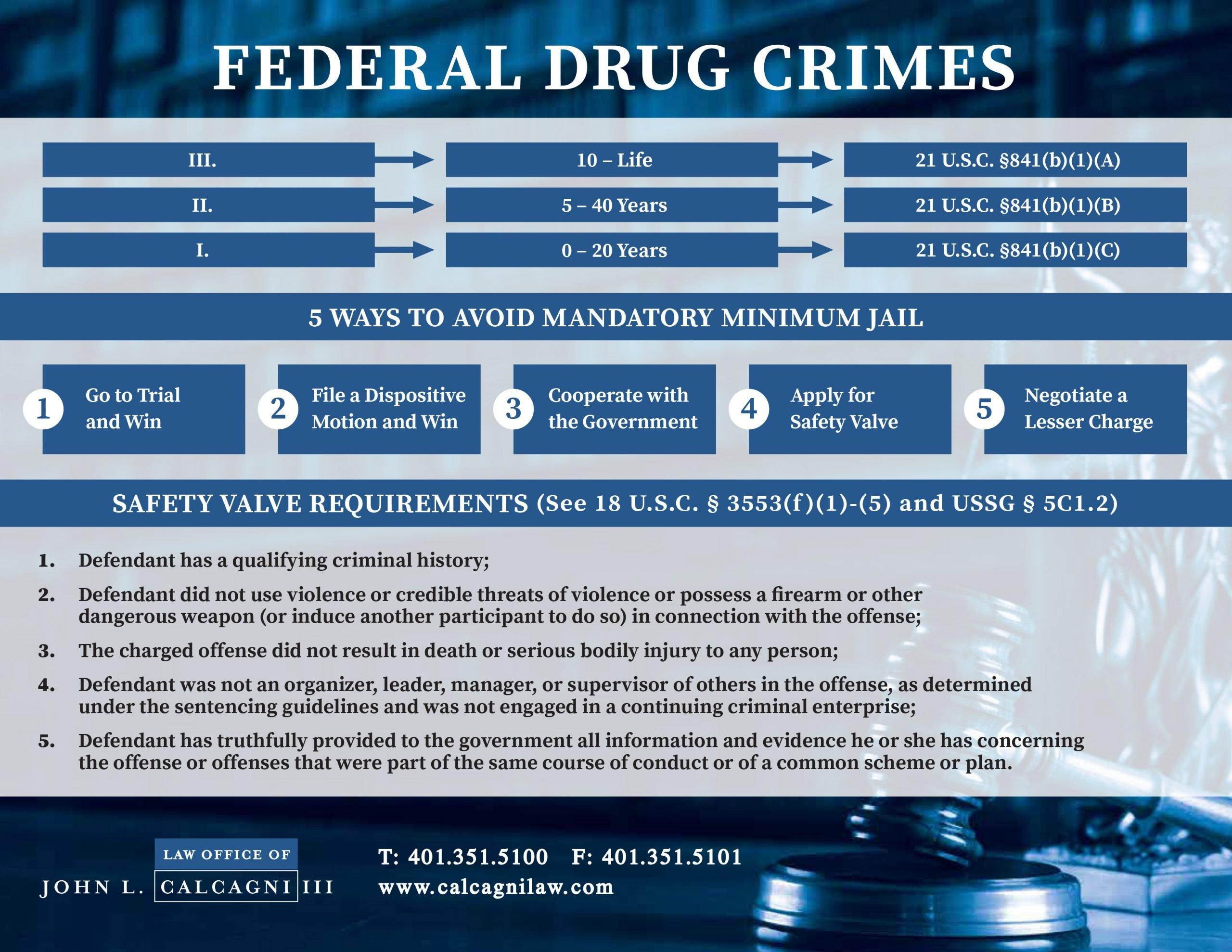 Federal Drug Crime Timeline
